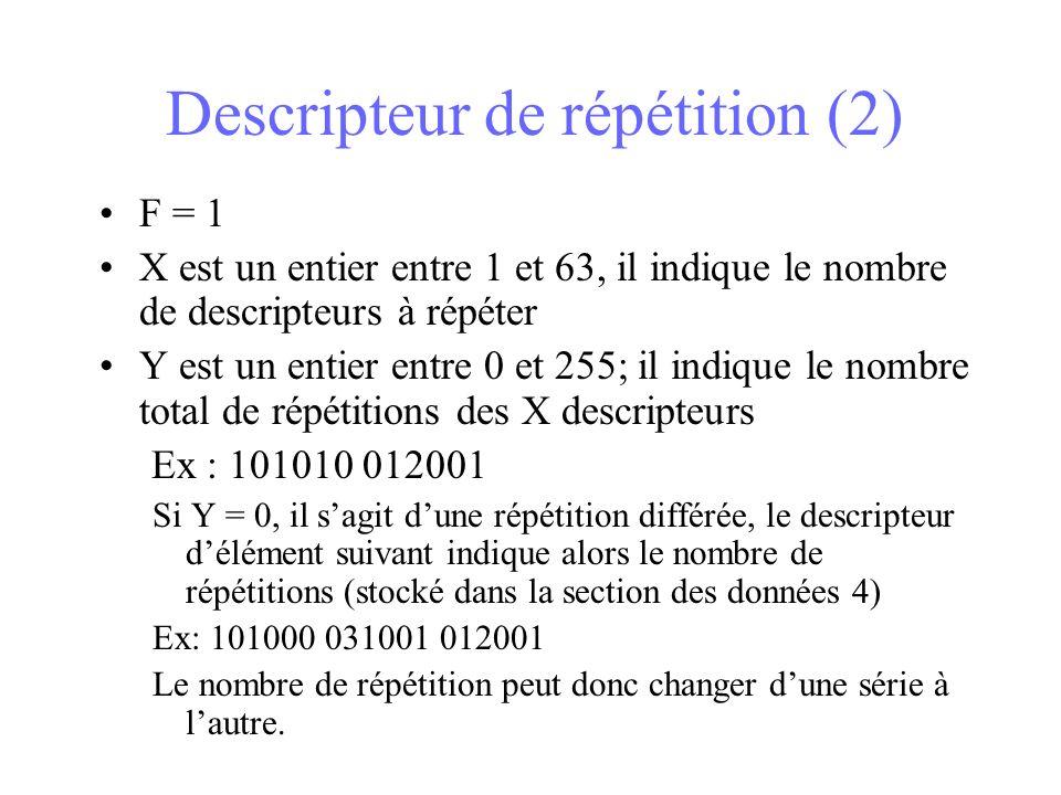 Descripteur de répétition (2)