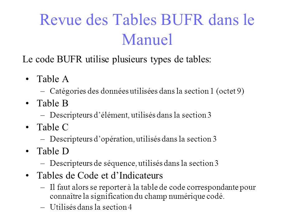 Revue des Tables BUFR dans le Manuel