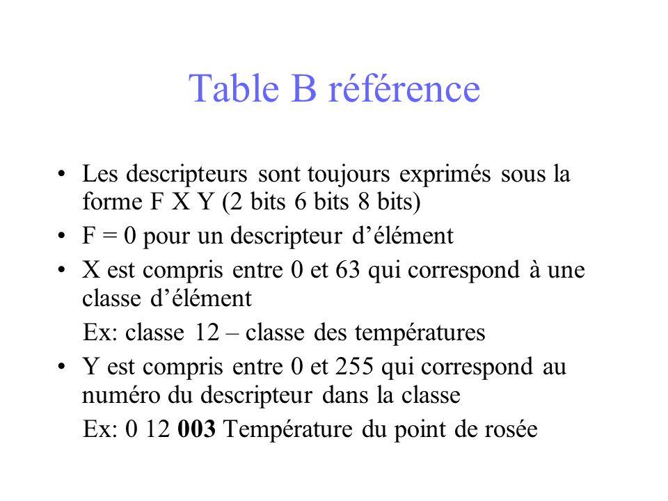Table B référence Les descripteurs sont toujours exprimés sous la forme F X Y (2 bits 6 bits 8 bits)
