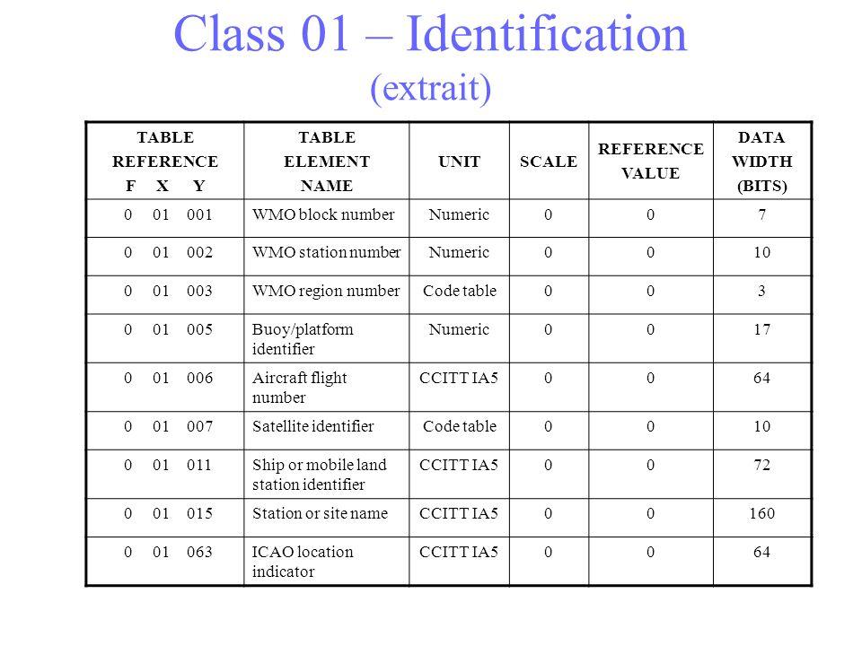 Class 01 – Identification (extrait)