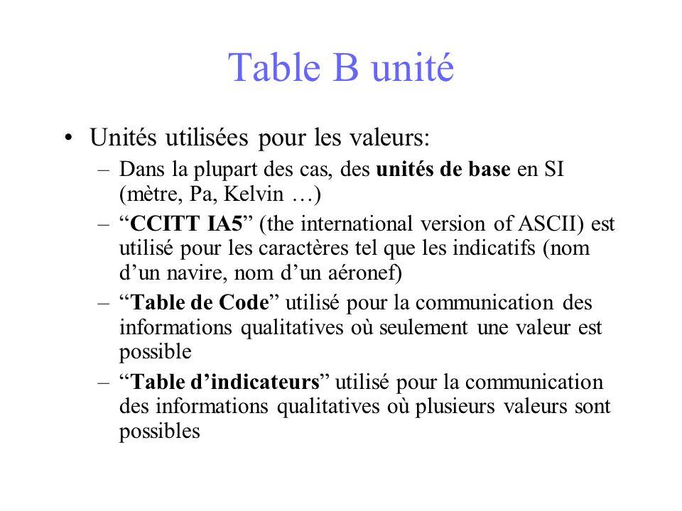 Table B unité Unités utilisées pour les valeurs: