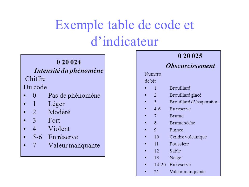 Exemple table de code et d'indicateur