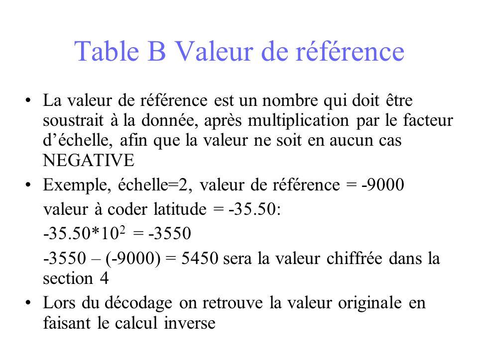 Table B Valeur de référence