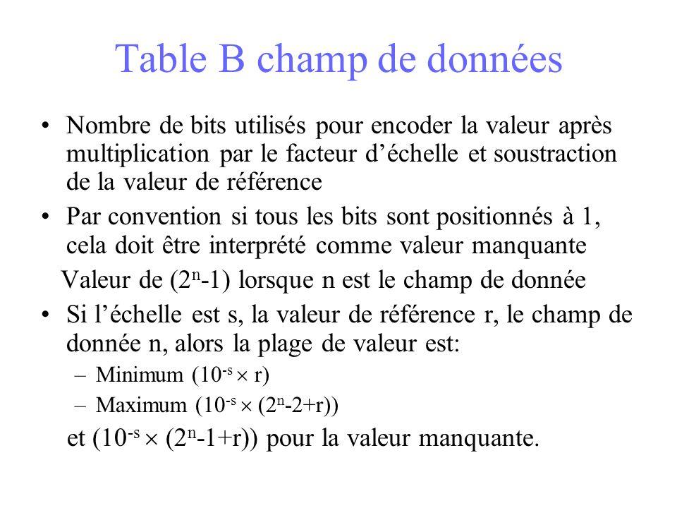 Table B champ de données