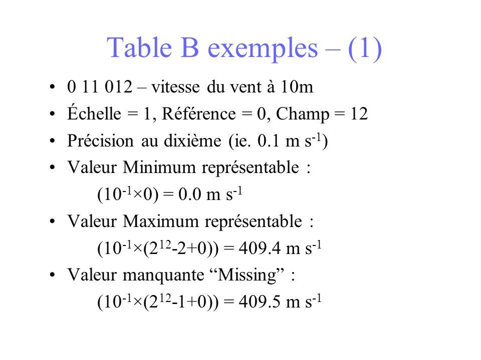 Table B exemples – (1) 0 11 012 – vitesse du vent à 10m
