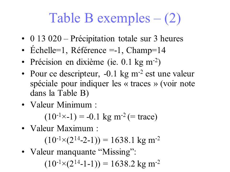 Table B exemples – (2) 0 13 020 – Précipitation totale sur 3 heures