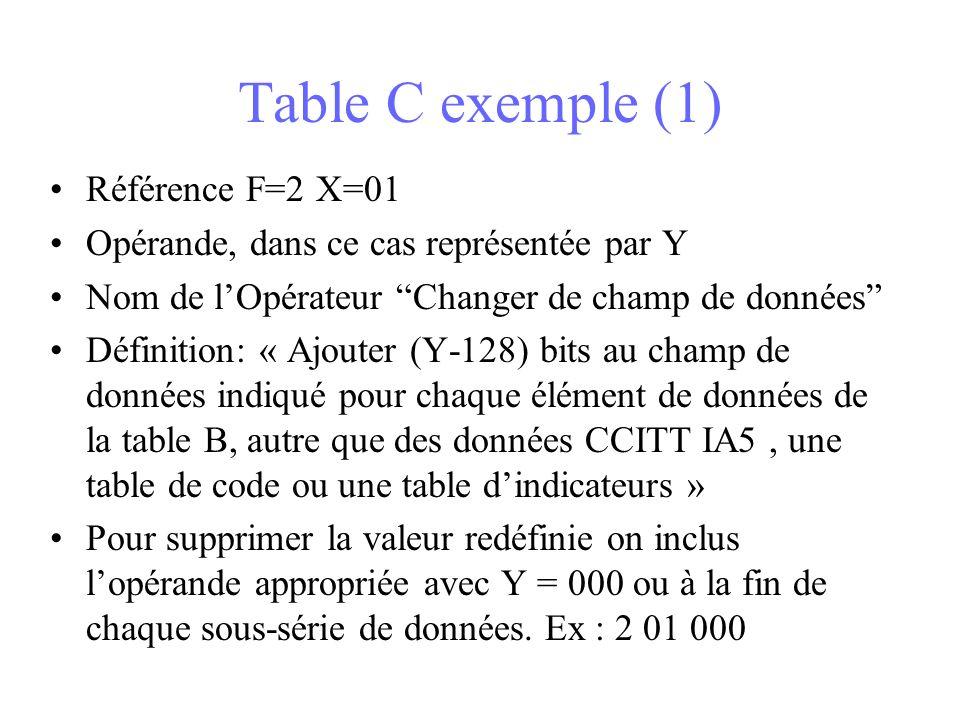 Table C exemple (1) Référence F=2 X=01