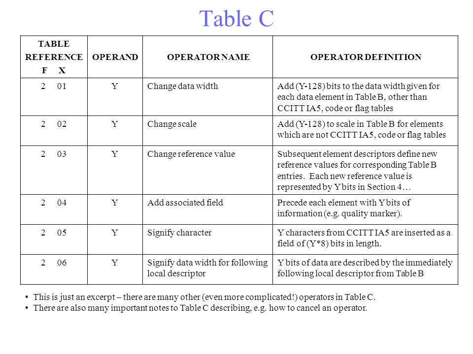 Table C TABLE REFERENCE F X OPERAND OPERATOR NAME OPERATOR DEFINITION