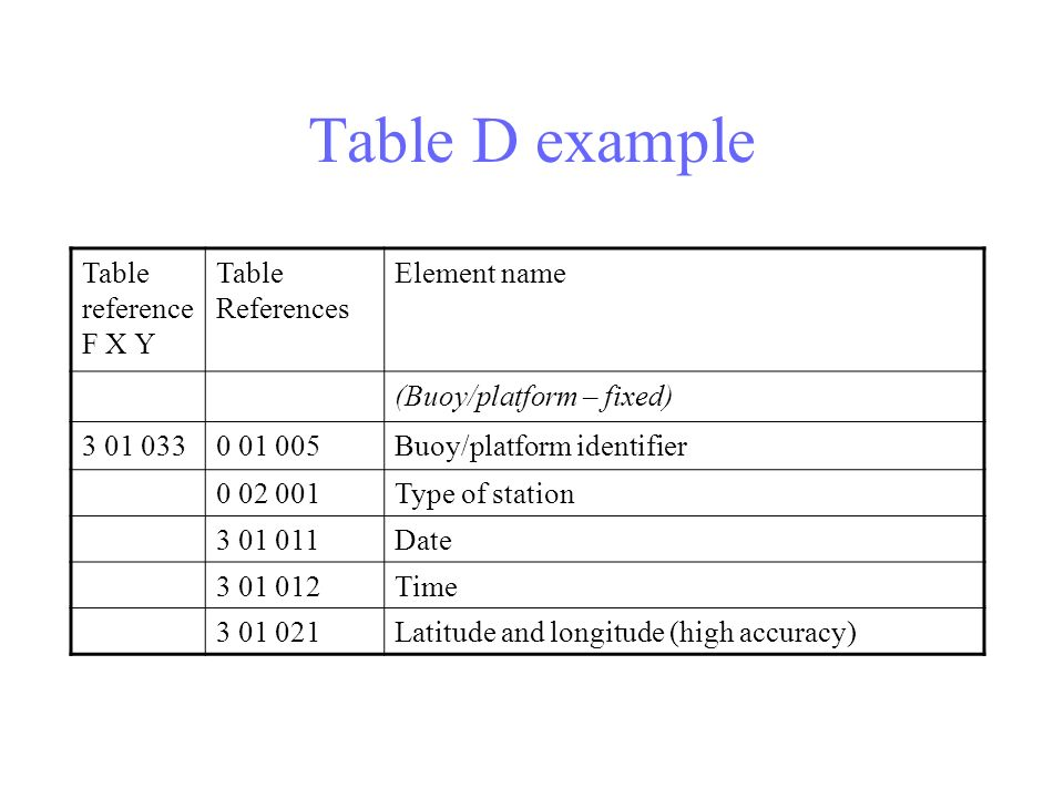 Table D example Table reference F X Y Table References Element name