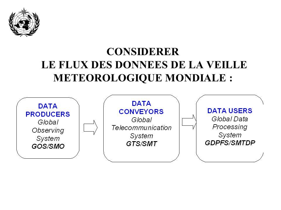 CONSIDERER LE FLUX DES DONNEES DE LA VEILLE METEOROLOGIQUE MONDIALE :