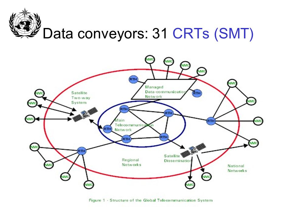 Data conveyors: 31 CRTs (SMT)