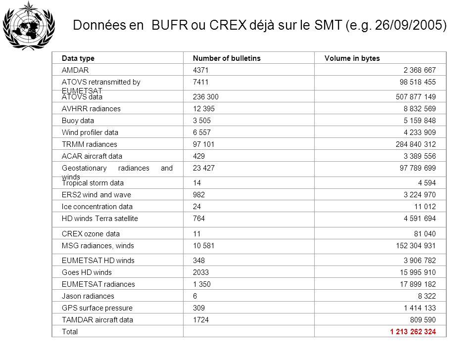Données en BUFR ou CREX déjà sur le SMT (e.g. 26/09/2005)