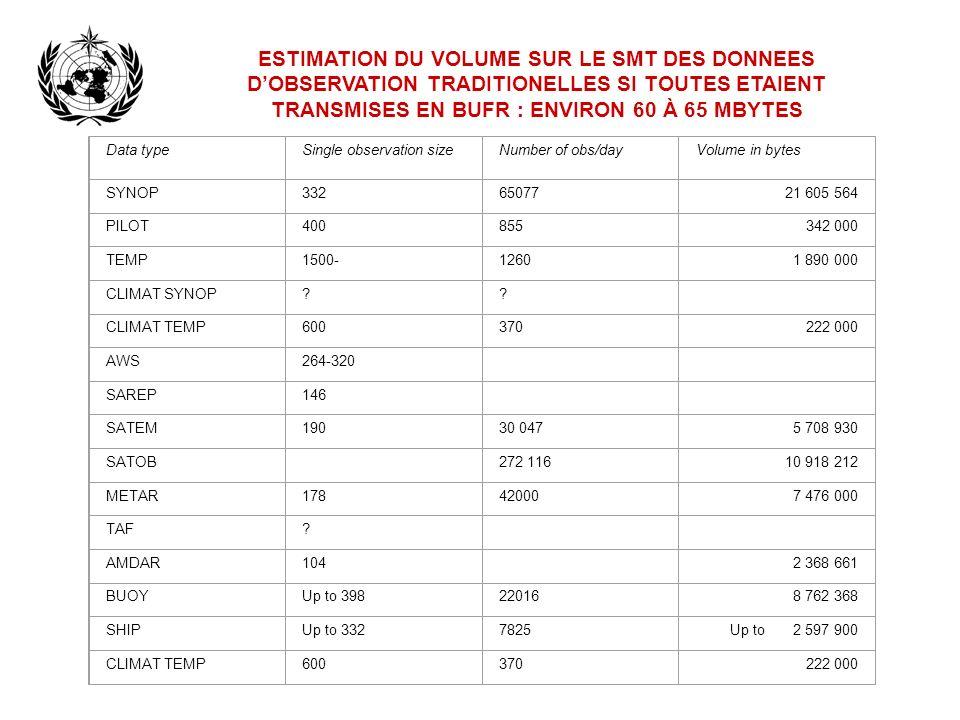 ESTIMATION DU VOLUME SUR LE SMT DES DONNEES D'OBSERVATION TRADITIONELLES SI TOUTES ETAIENT TRANSMISES EN BUFR : ENVIRON 60 À 65 MBYTES