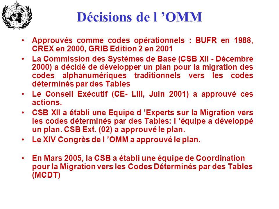 Décisions de l 'OMM Approuvés comme codes opérationnels : BUFR en 1988, CREX en 2000, GRIB Edition 2 en 2001.