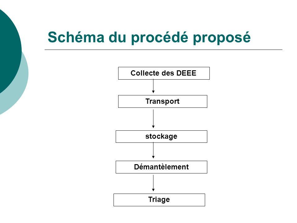 Schéma du procédé proposé