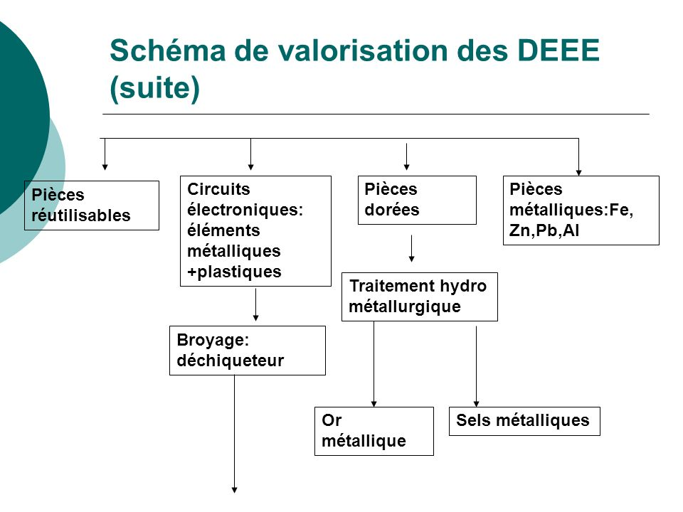 Schéma de valorisation des DEEE (suite)