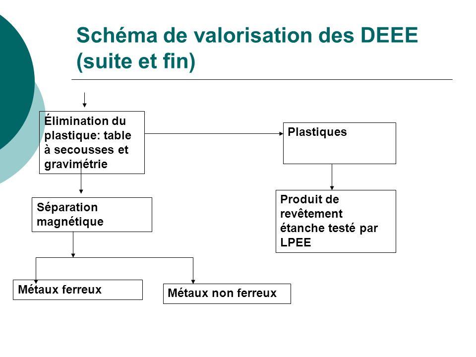 Schéma de valorisation des DEEE (suite et fin)
