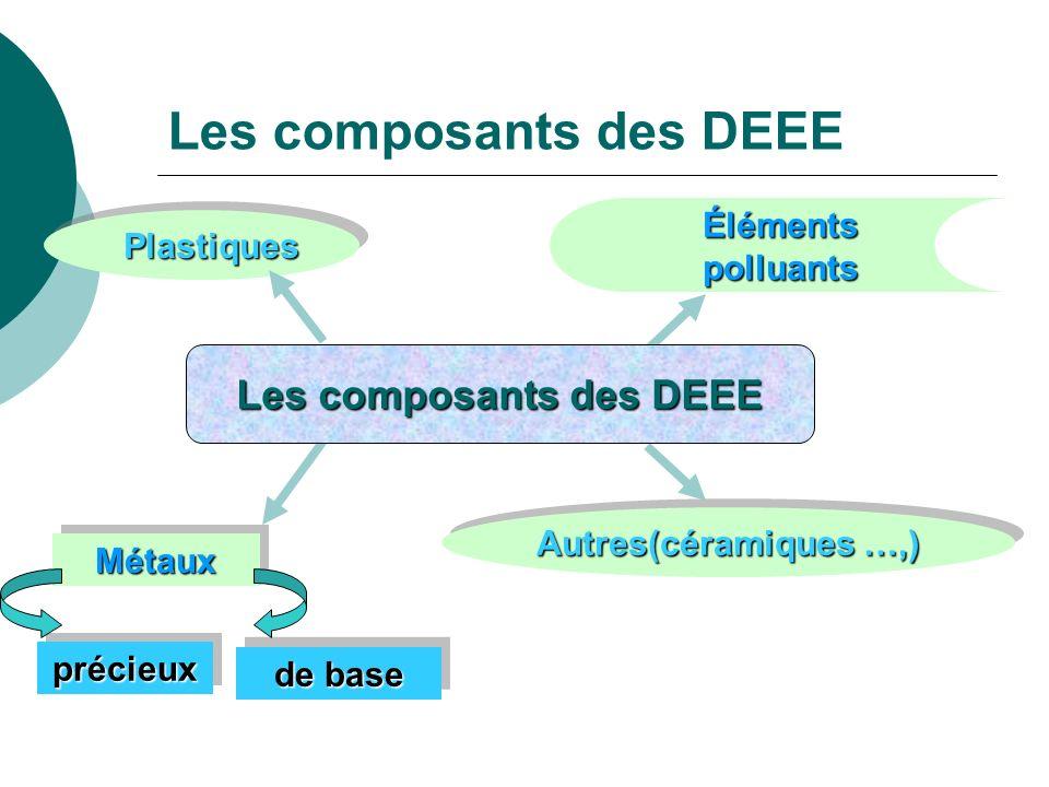 Les composants des DEEE