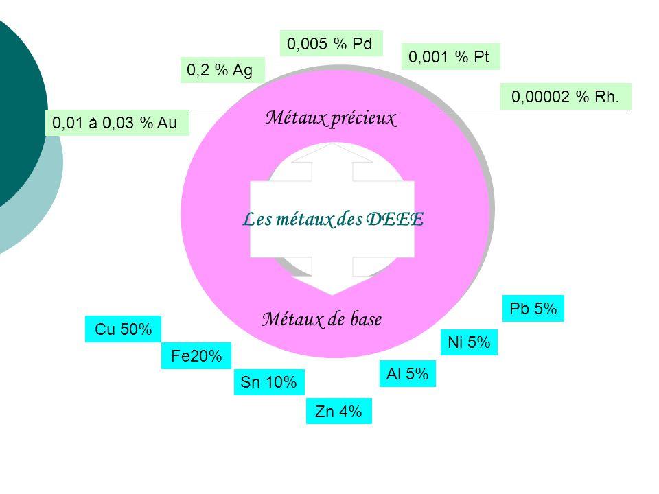 Métaux précieux Les métaux des DEEE Métaux de base 0,005 % Pd