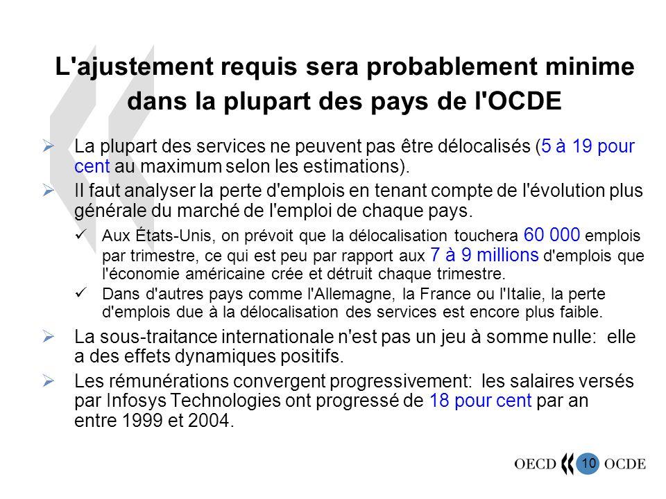 L ajustement requis sera probablement minime dans la plupart des pays de l OCDE