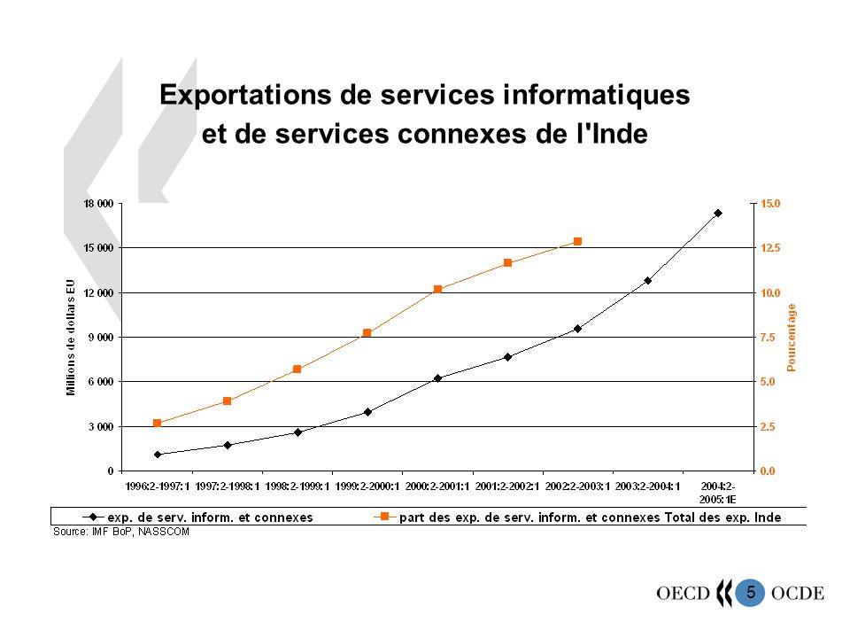 Exportations de services informatiques et de services connexes de l Inde