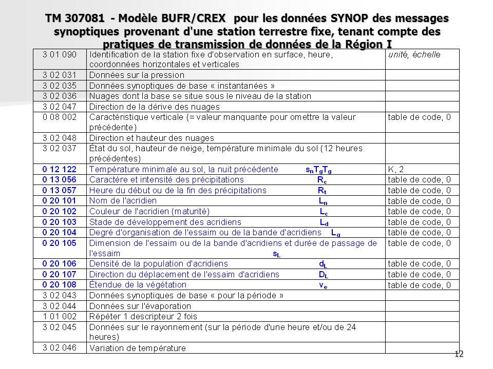TM 307081 - Modèle BUFR/CREX pour les données SYNOP des messages synoptiques provenant d une station terrestre fixe, tenant compte des pratiques de transmission de données de la Région I