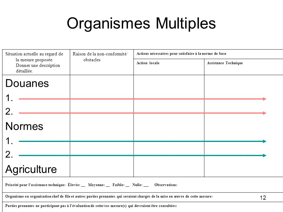 Organismes Multiples Douanes Normes Agriculture 1. 2.