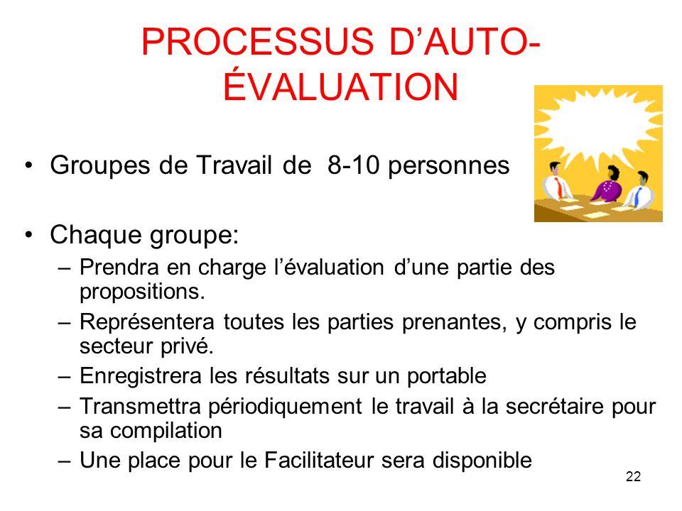 PROCESSUS D'AUTO- ÉVALUATION