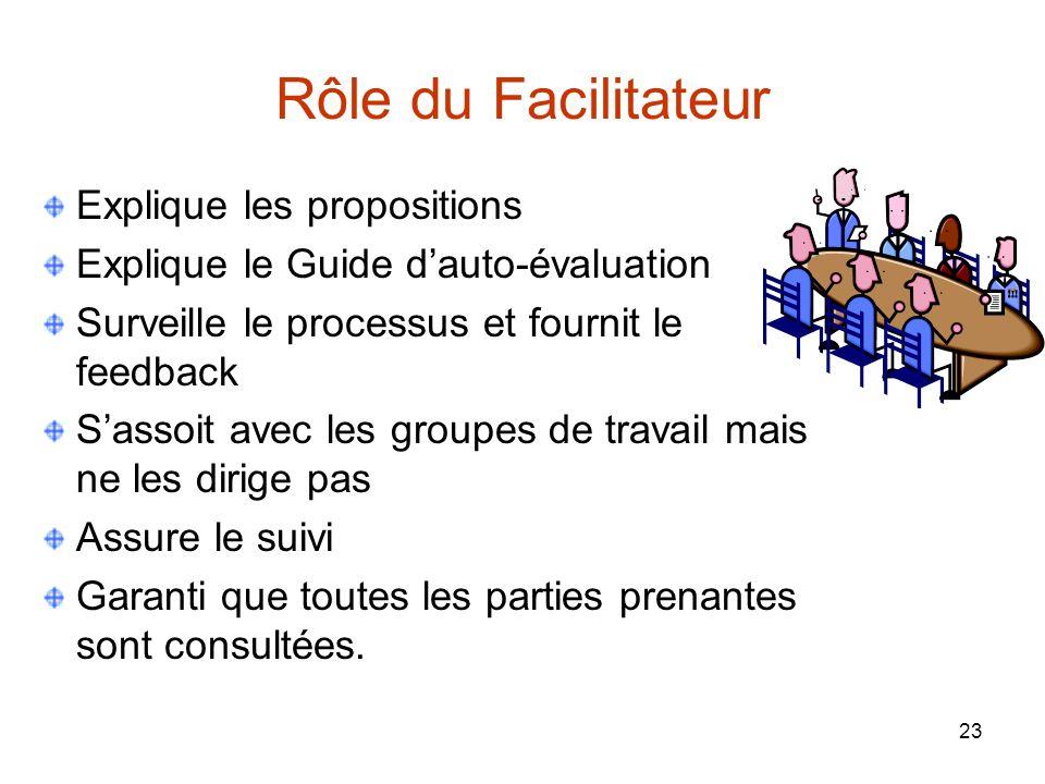 Rôle du Facilitateur Explique les propositions