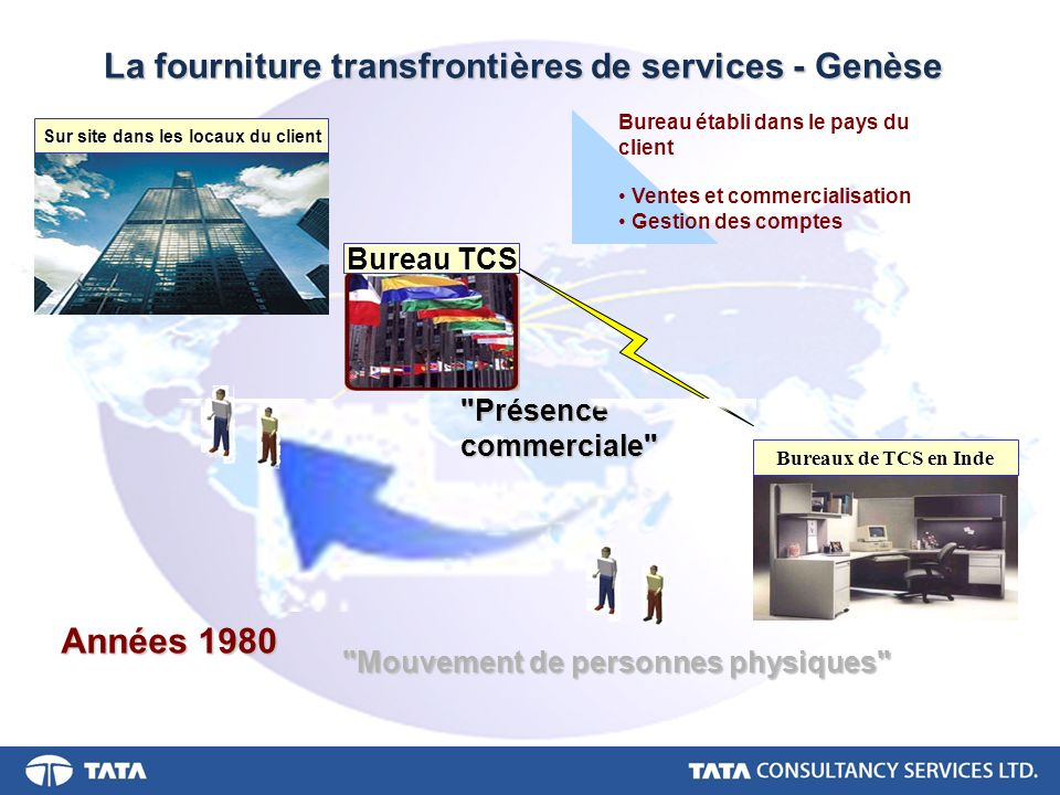 La fourniture transfrontières de services - Genèse