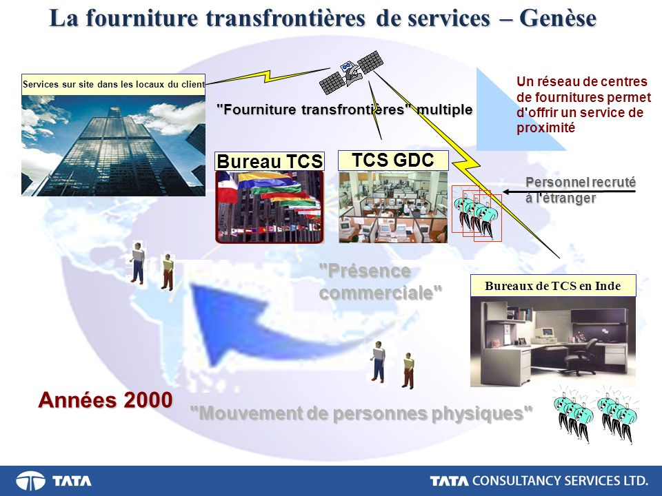 La fourniture transfrontières de services – Genèse
