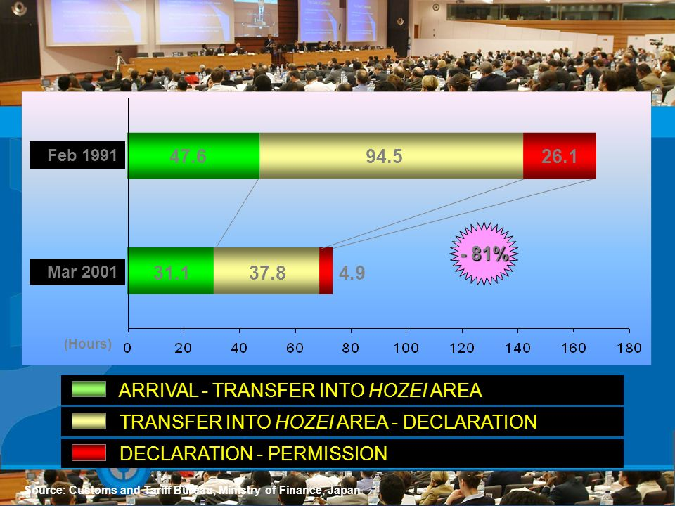 ARRIVAL - TRANSFER INTO HOZEI AREA