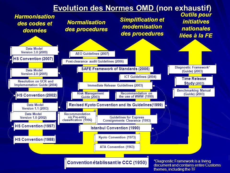 Evolution des Normes OMD (non exhaustif)