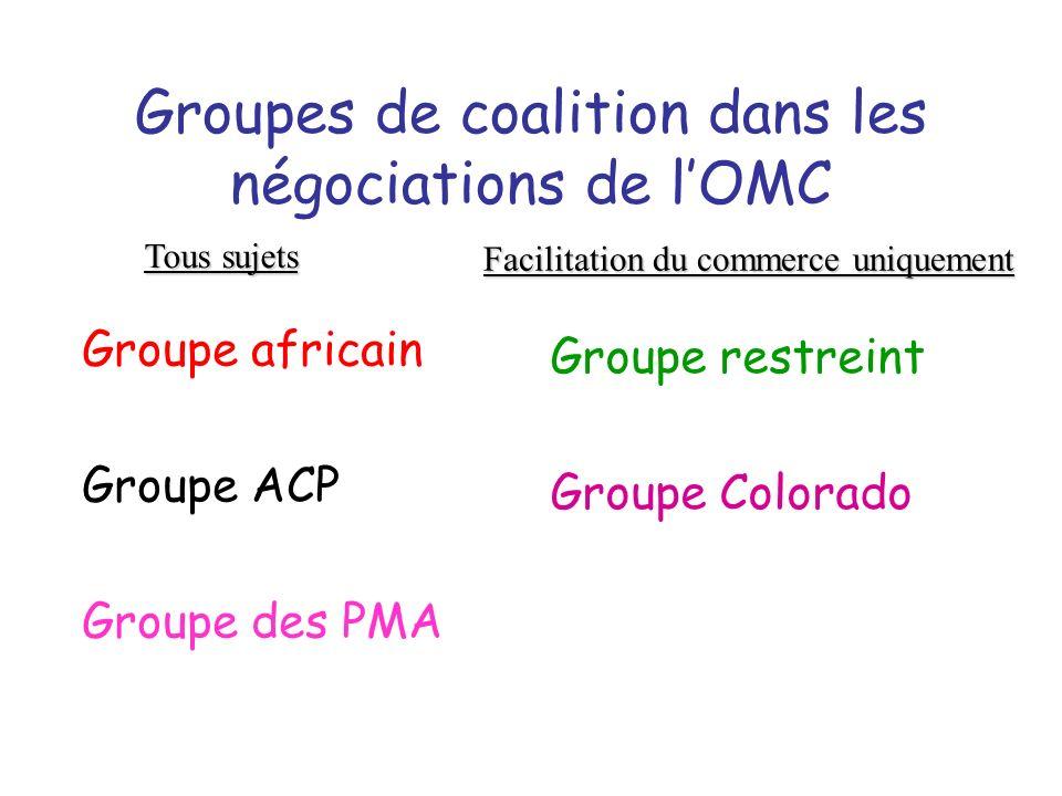 Groupes de coalition dans les négociations de l'OMC