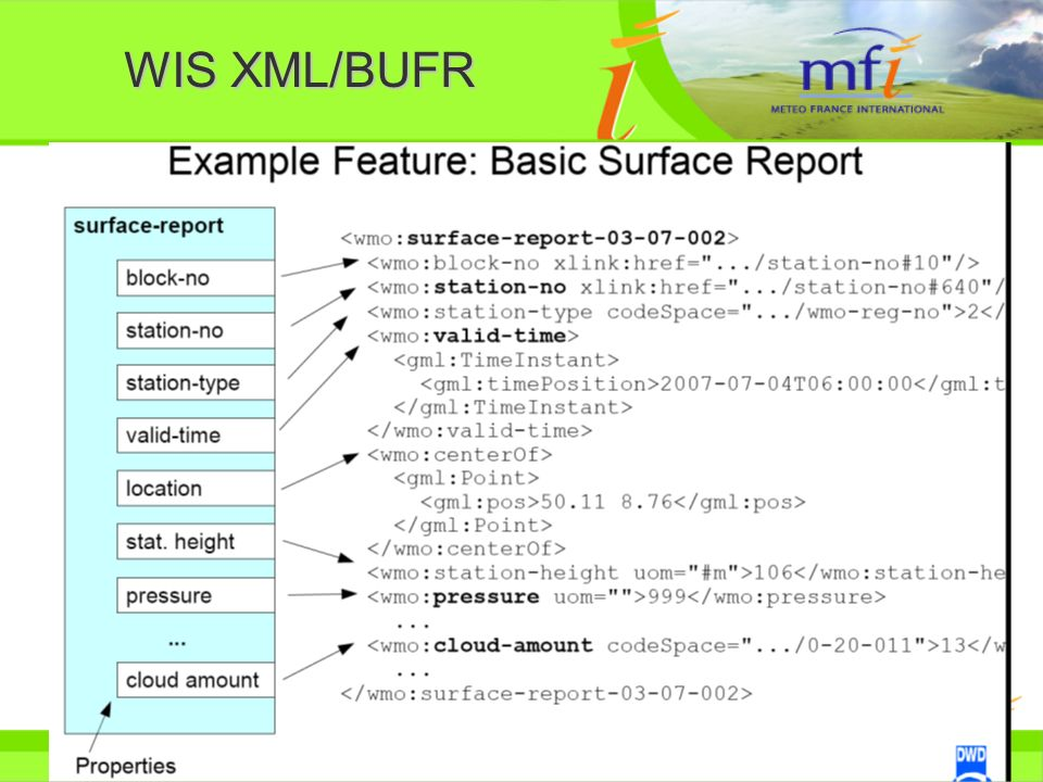 WIS XML/BUFR