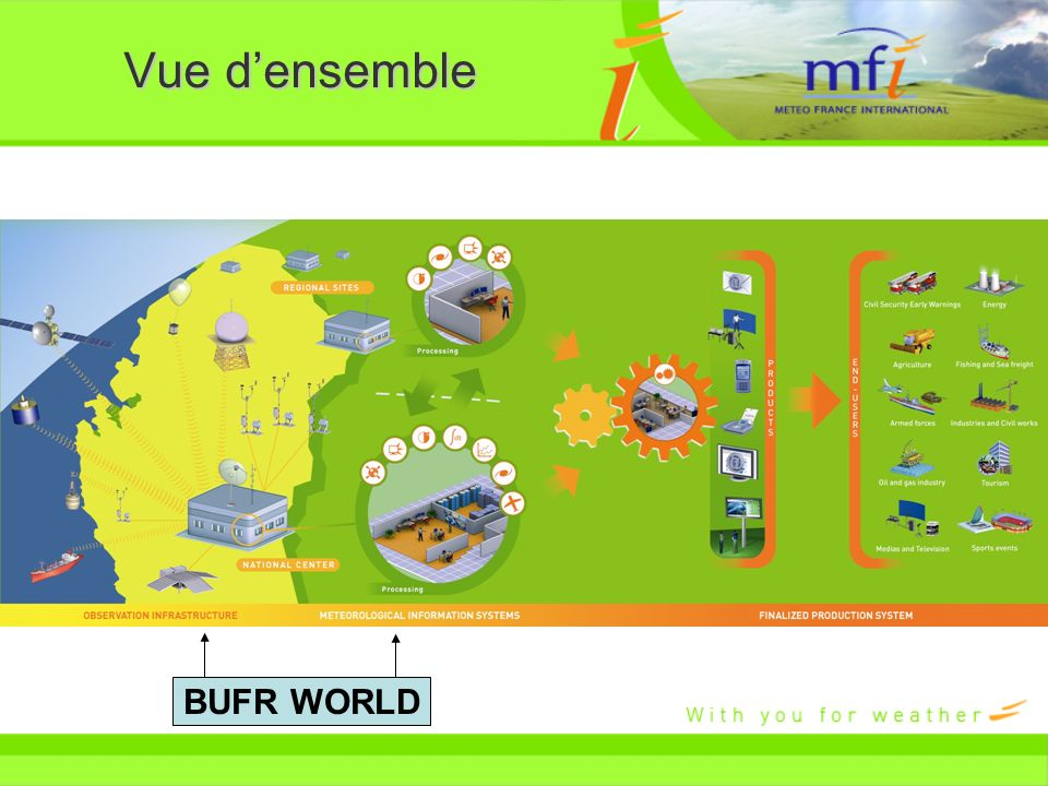 Vue d'ensemble BUFR WORLD