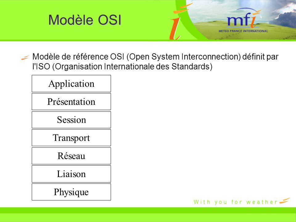 Modèle OSI Application Présentation Session Transport Réseau Liaison