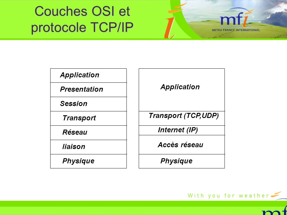 Couches OSI et protocole TCP/IP
