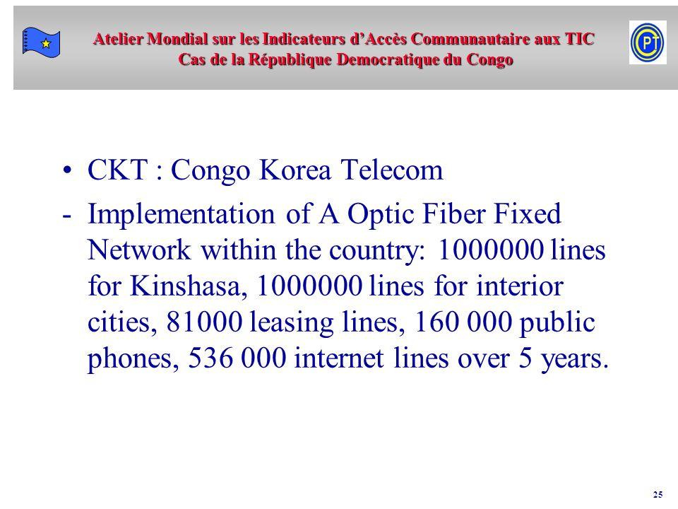 CKT : Congo Korea Telecom