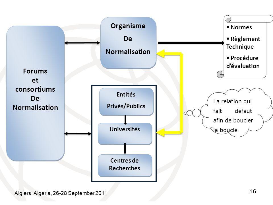 Organisme De Normalisation Forums et consortiums De Normalisation