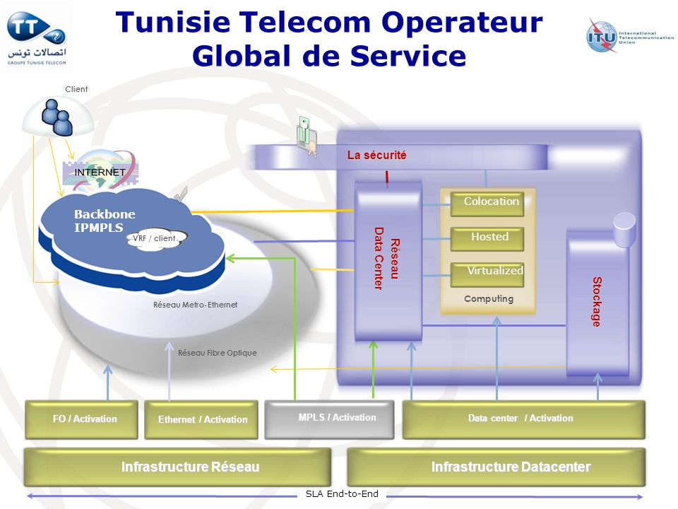 Tunisie Telecom Operateur Global de Service