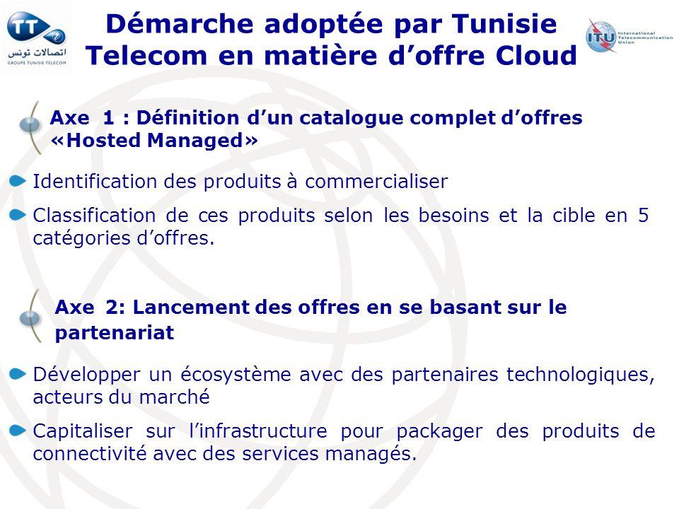 Démarche adoptée par Tunisie Telecom en matière d'offre Cloud