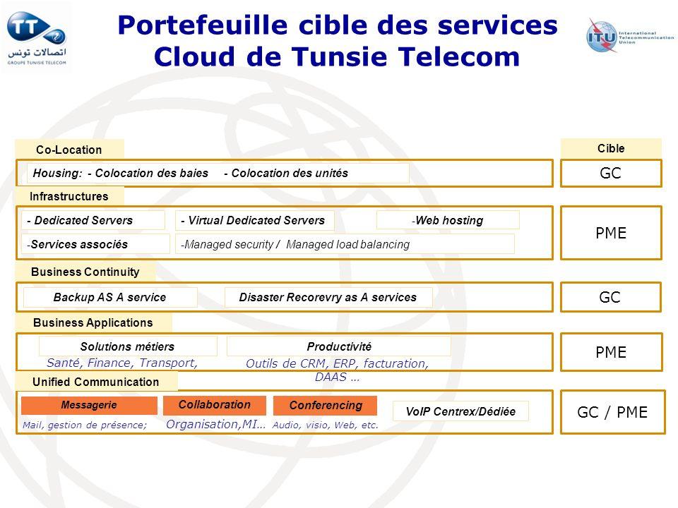 Portefeuille cible des services Cloud de Tunsie Telecom