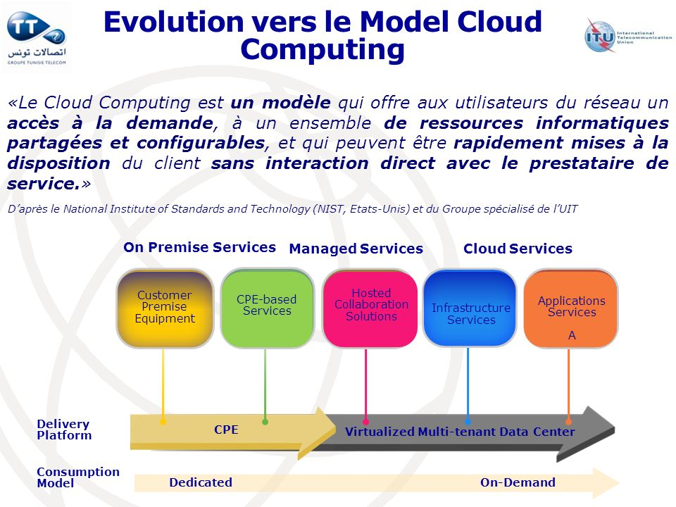Evolution vers le Model Cloud Computing