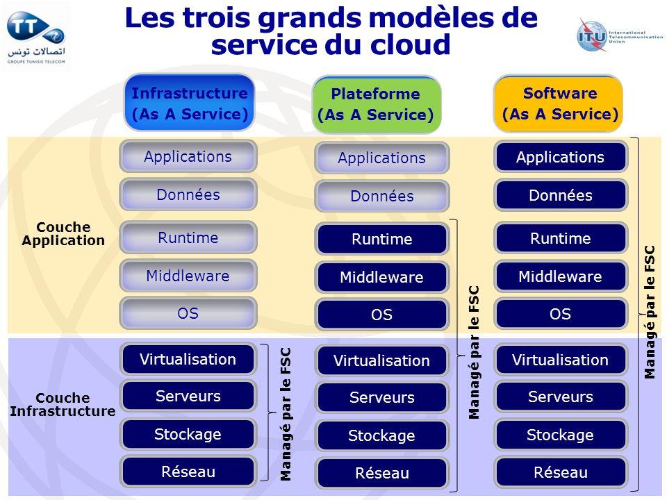 Les trois grands modèles de service du cloud