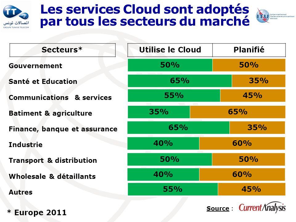 Les services Cloud sont adoptés par tous les secteurs du marché