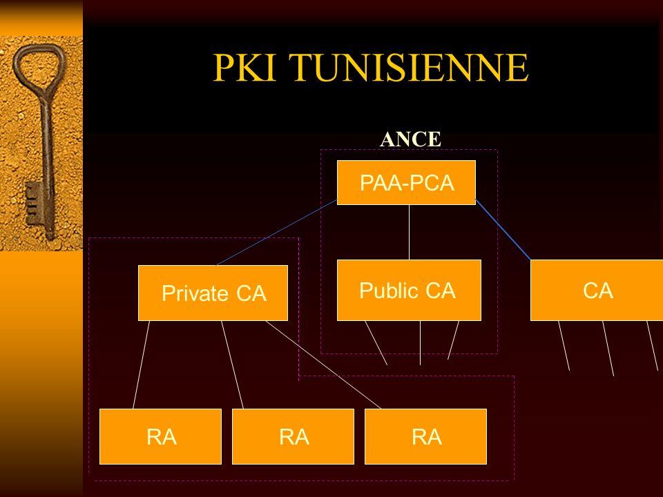 PKI TUNISIENNE ANCE PAA-PCA Public CA CA Private CA RA RA RA