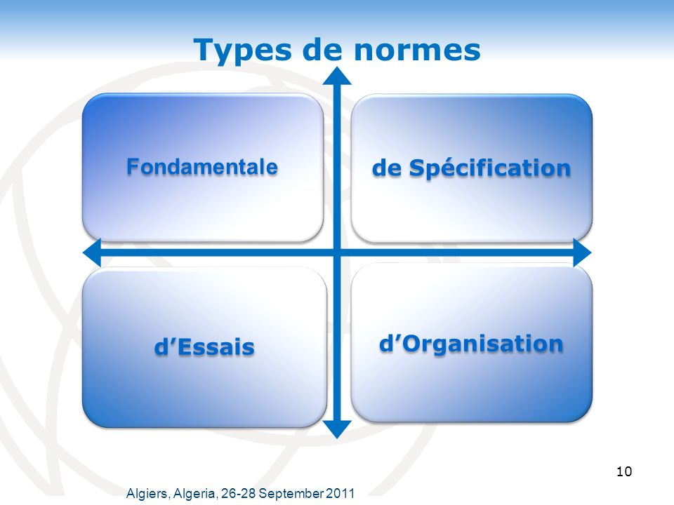 Types de normes Fondamentale de Spécification d'Organisation d'Essais