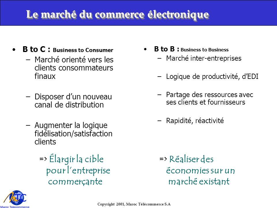 Le marché du commerce électronique