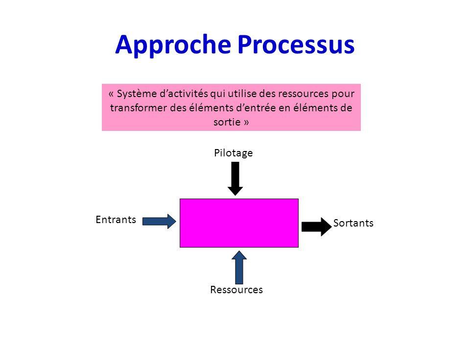 Approche Processus « Système d'activités qui utilise des ressources pour transformer des éléments d'entrée en éléments de sortie »